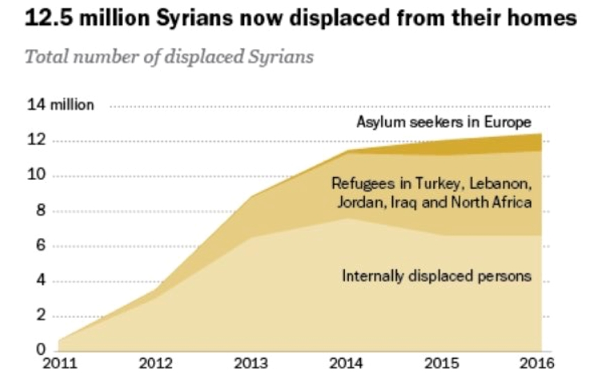 (Crédit : UNHCR 2016 / pewresearch.org )
